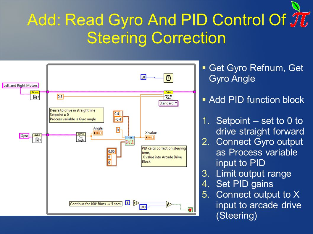 Add: Read Gyro And PID Control Of Steering Correction
