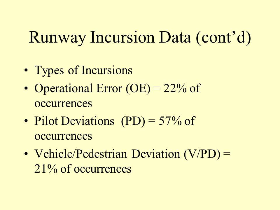 Runway Incursion Data (cont'd)