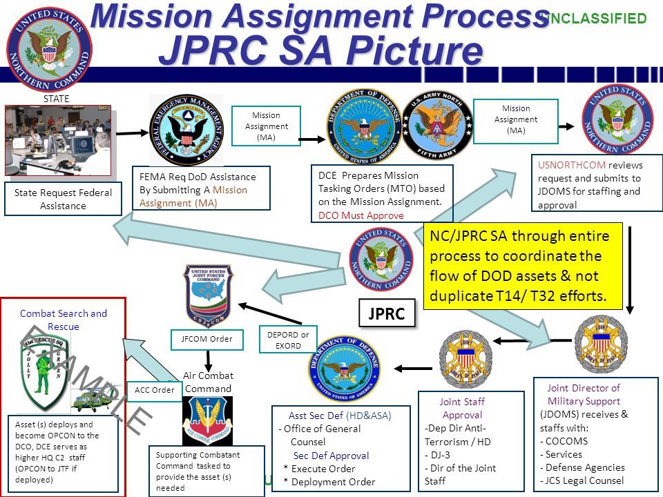 Mission Assignment Process JPRC SA Picture