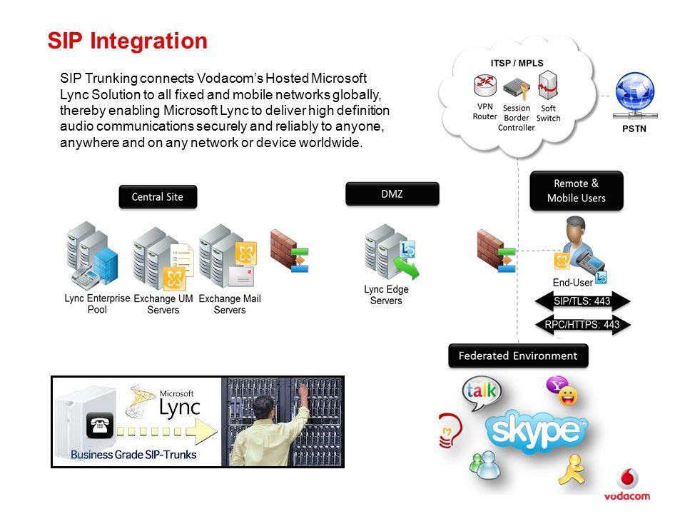 SIP Integration