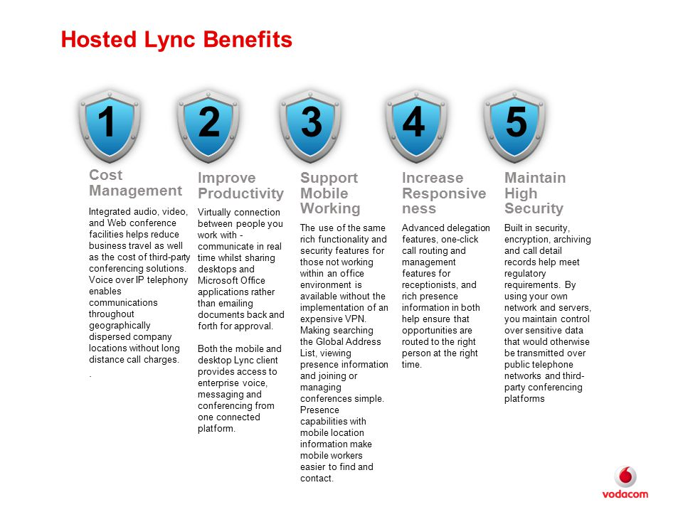 1 2 3 4 5 Hosted Lync Benefits Cost Management Improve Productivity