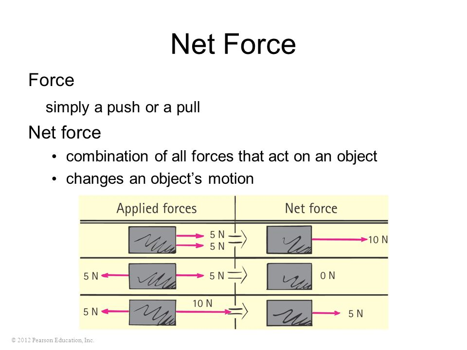 Net Force Force simply a push or a pull Net force