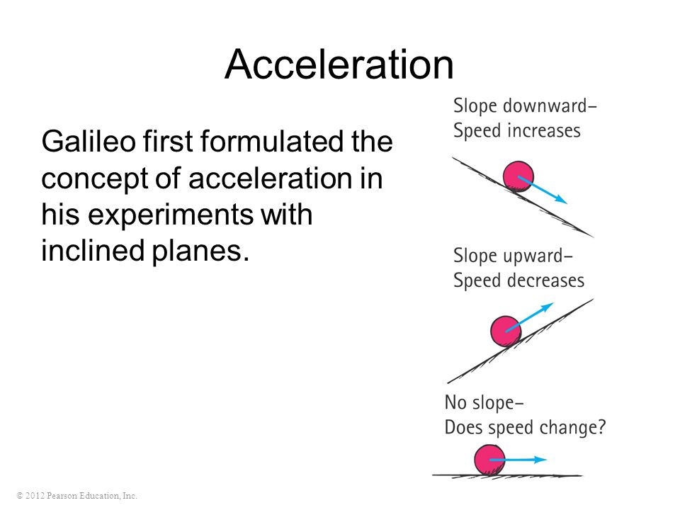 Acceleration Galileo first formulated the concept of acceleration in his experiments with inclined planes.