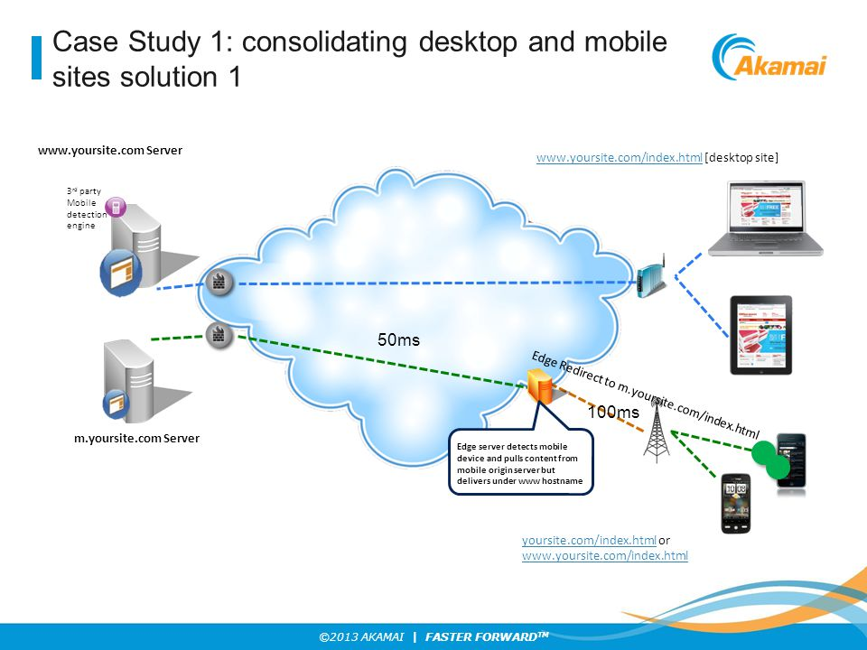 Case Study 1: consolidating desktop and mobile sites solution 1