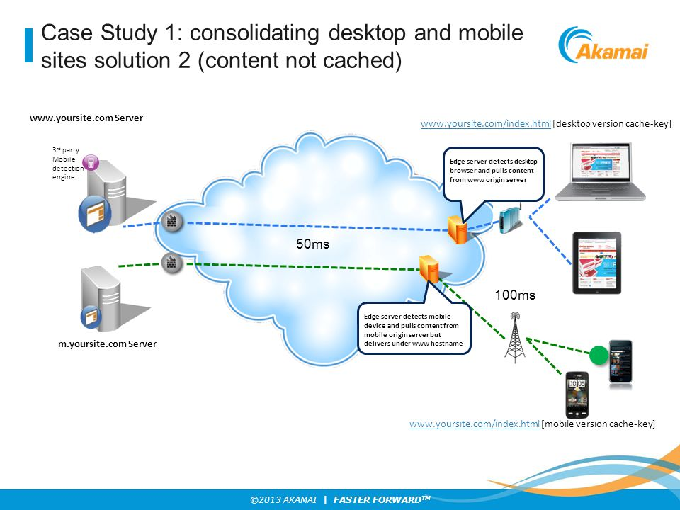 Case Study 1: consolidating desktop and mobile sites solution 2 (content not cached)