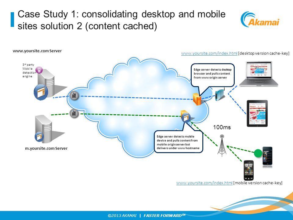 Case Study 1: consolidating desktop and mobile sites solution 2 (content cached)