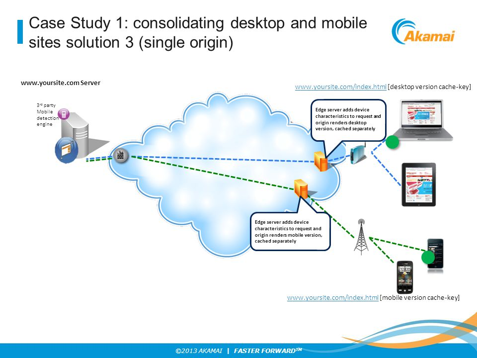 Case Study 1: consolidating desktop and mobile sites solution 3 (single origin)