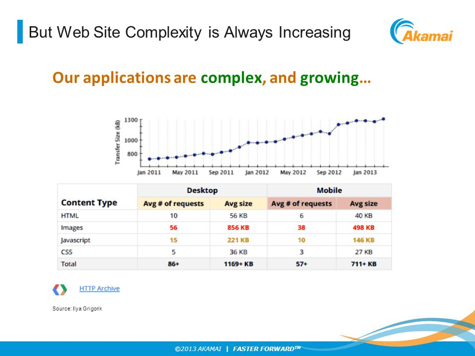 But Web Site Complexity is Always Increasing