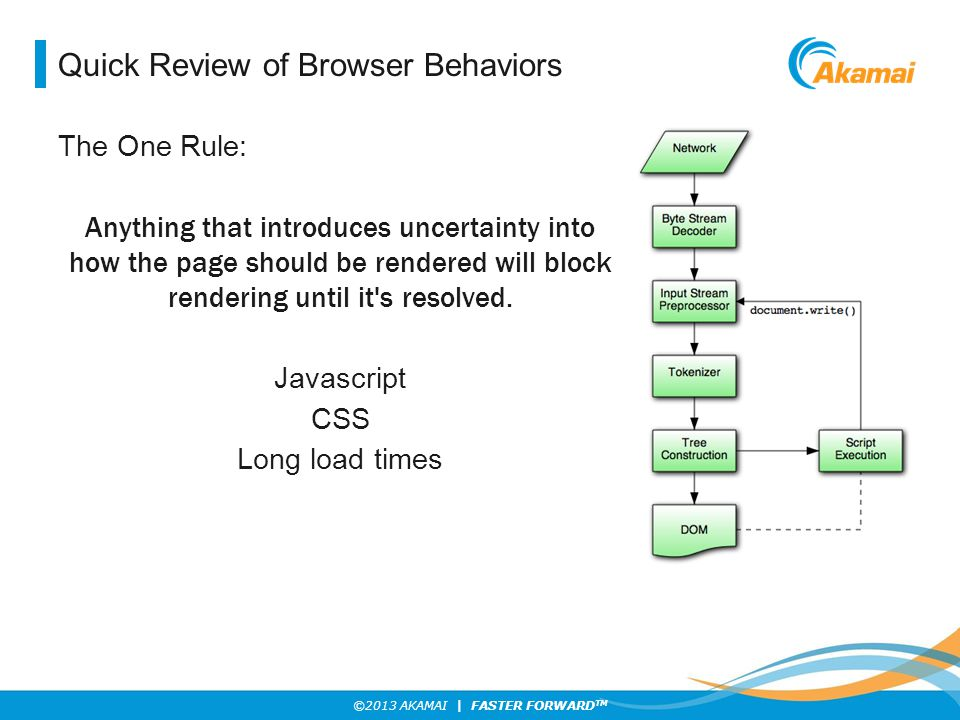 Quick Review of Browser Behaviors