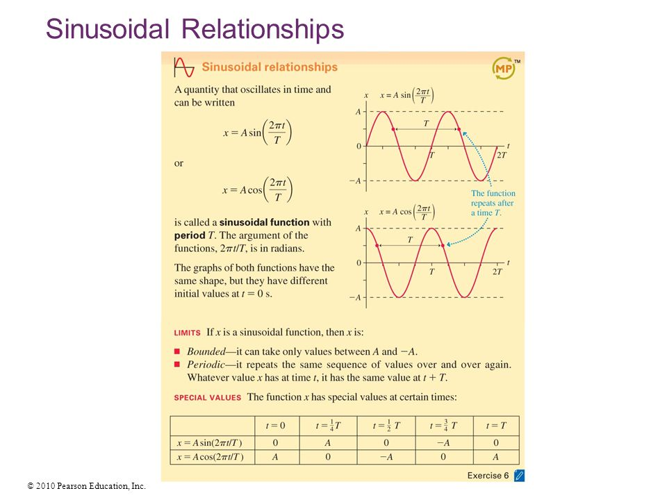 Sinusoidal Relationships