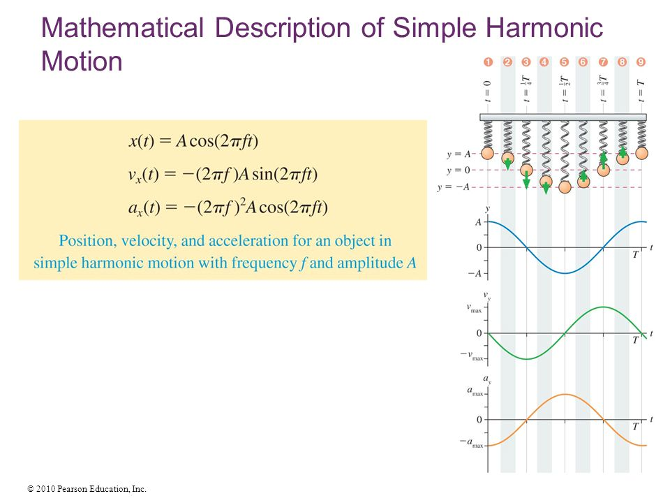 Mathematical Description of Simple Harmonic Motion
