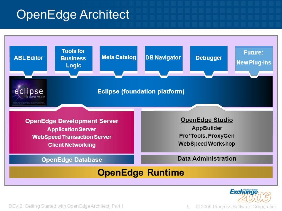 OpenEdge Architect OpenEdge Runtime Eclipse (foundation platform)