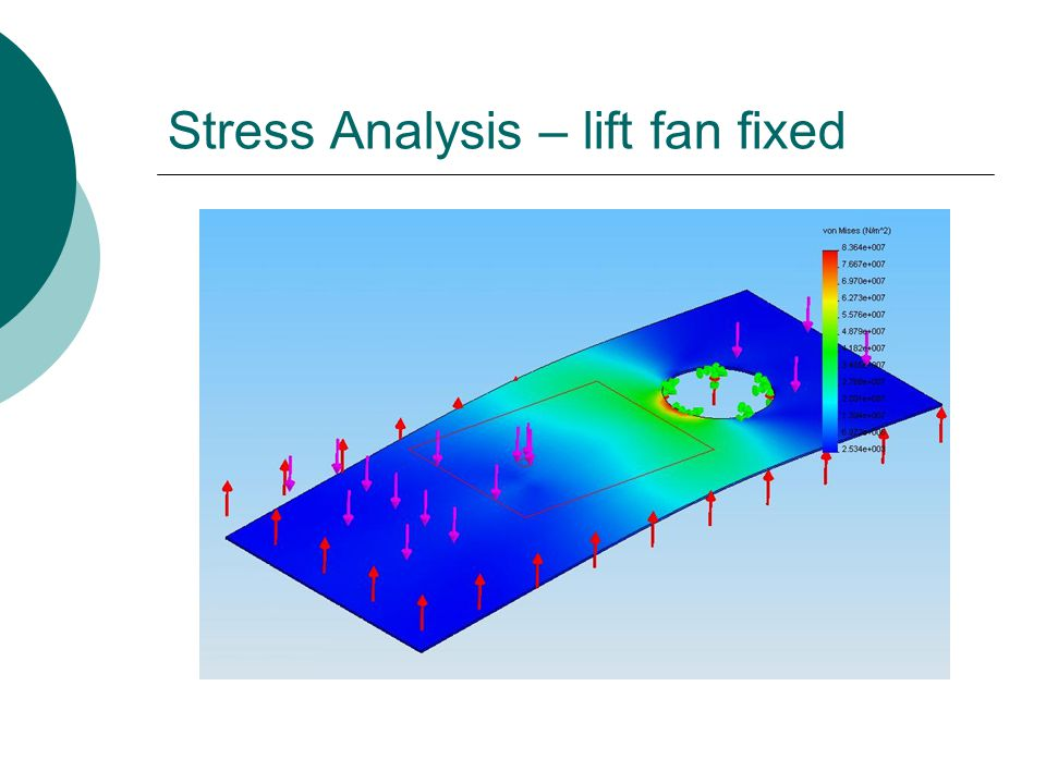 Stress Analysis – lift fan fixed
