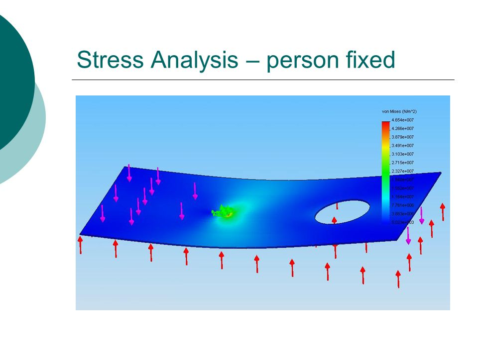 Stress Analysis – person fixed