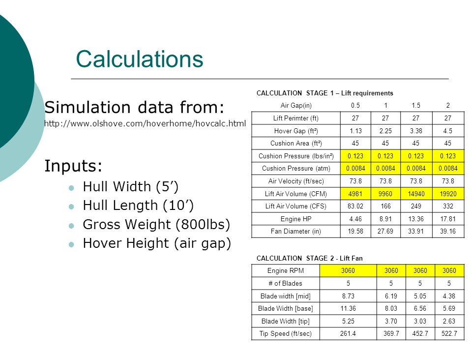 Calculations Simulation data from: Inputs: Hull Width (5')