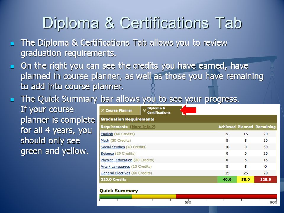 Diploma & Certifications Tab