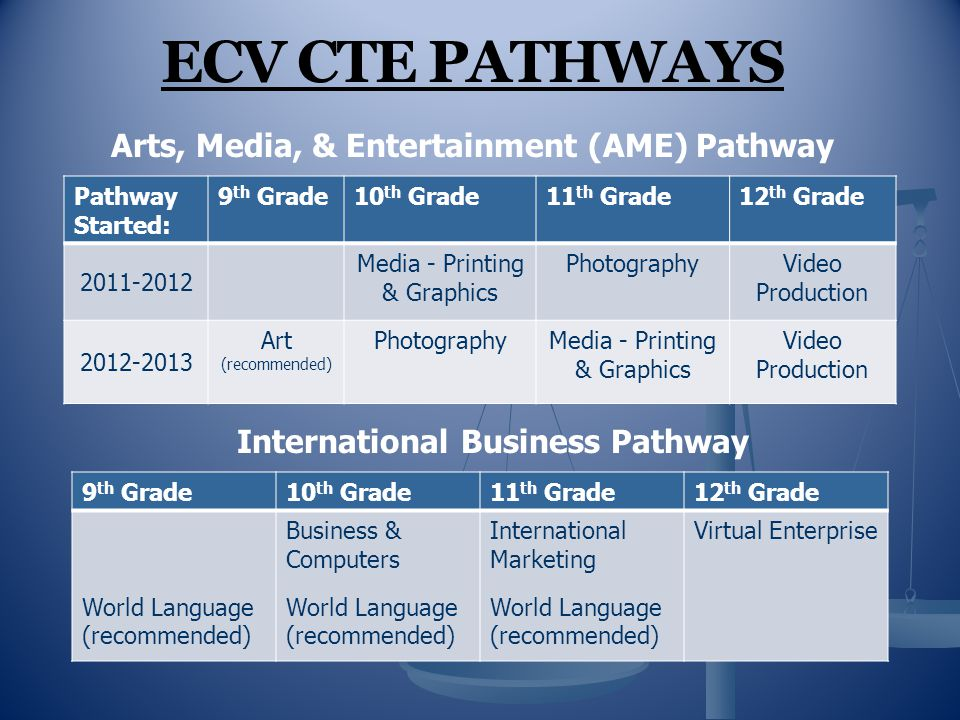 ECV CTE PATHWAYS Arts, Media, & Entertainment (AME) Pathway