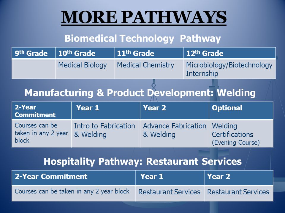 MORE PATHWAYS Biomedical Technology Pathway