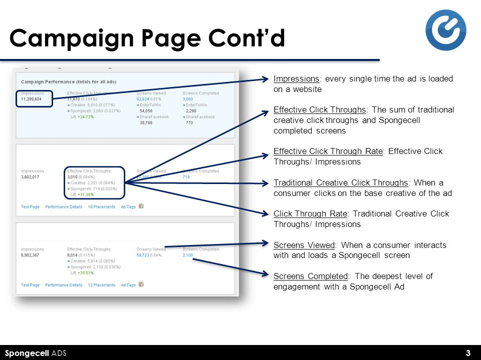 Campaign Page Cont'd Impressions: every single time the ad is loaded on a website.