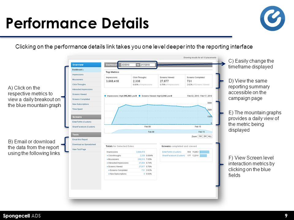 Performance Details Clicking on the performance details link takes you one level deeper into the reporting interface.