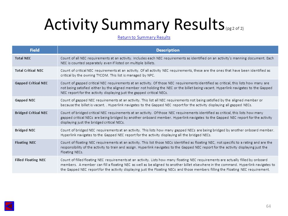 Activity Summary Results (pg 2 of 2) Return to Summary Results