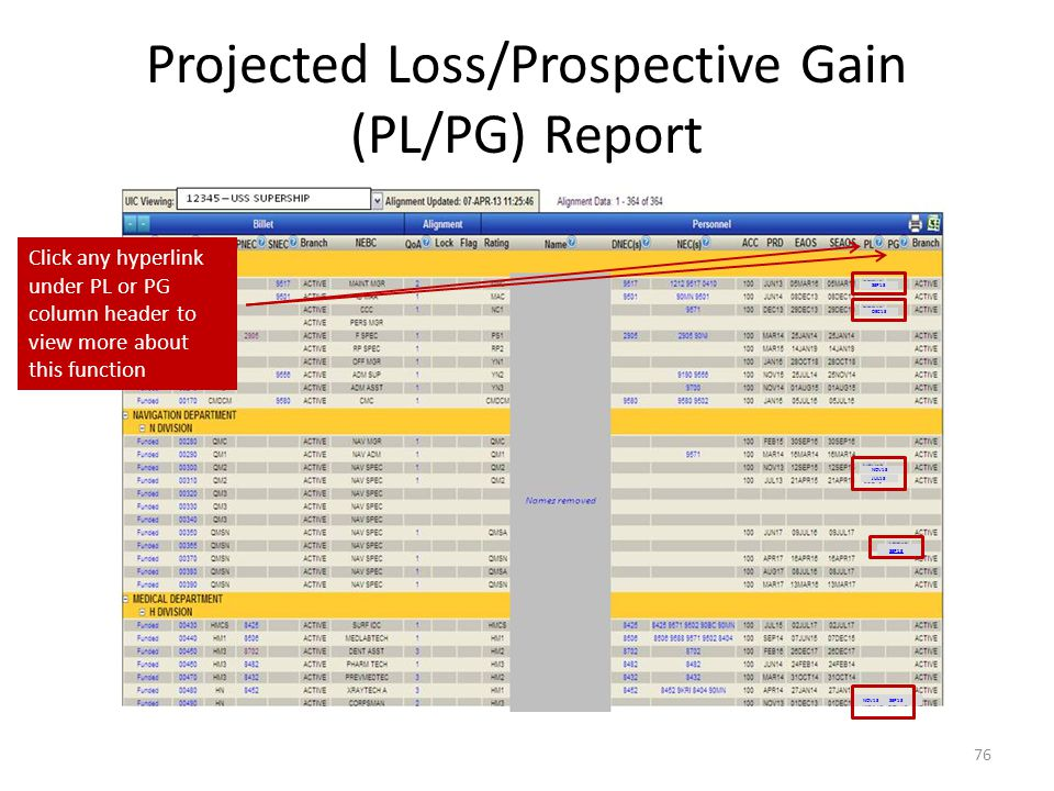 Projected Loss/Prospective Gain (PL/PG) Report