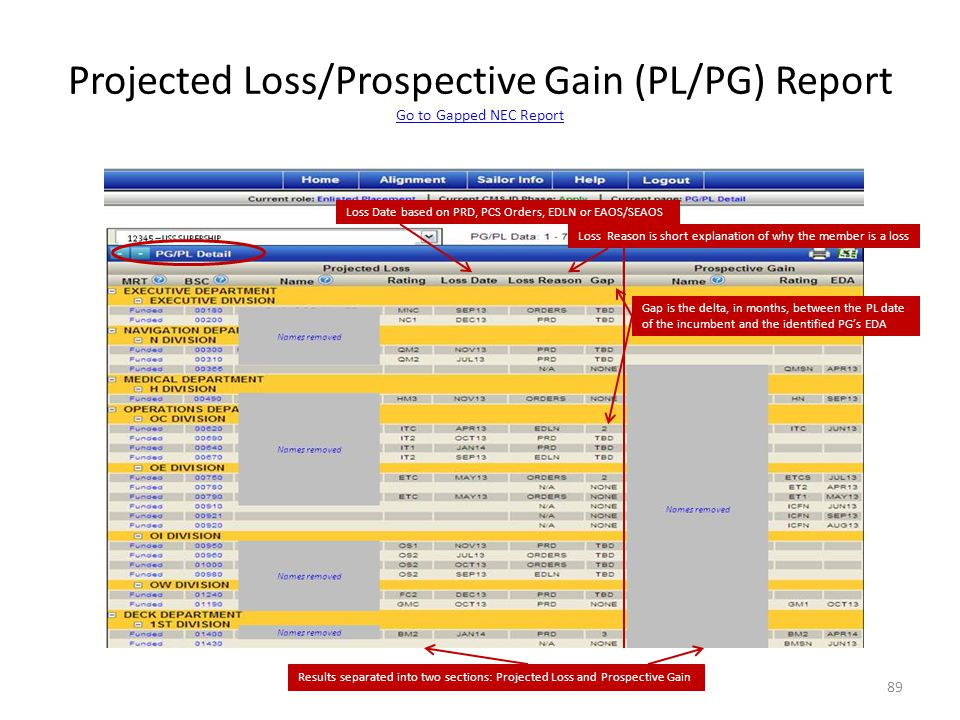 Projected Loss/Prospective Gain (PL/PG) Report Go to Gapped NEC Report