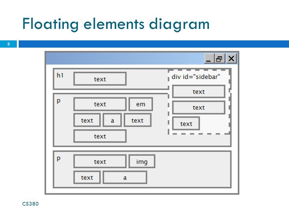 Floating elements diagram