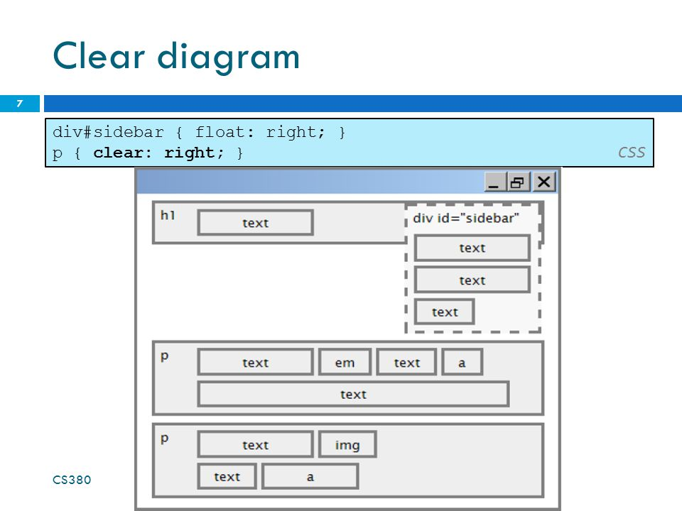 Clear diagram div#sidebar { float: right; } p { clear: right; } CSS