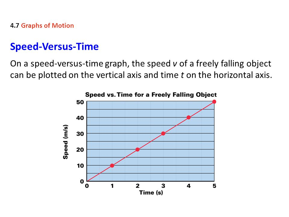 4.7 Graphs of Motion Speed-Versus-Time.
