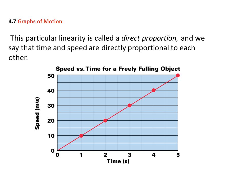 4.7 Graphs of Motion This particular linearity is called a direct proportion, and we say that time and speed are directly proportional to each other.