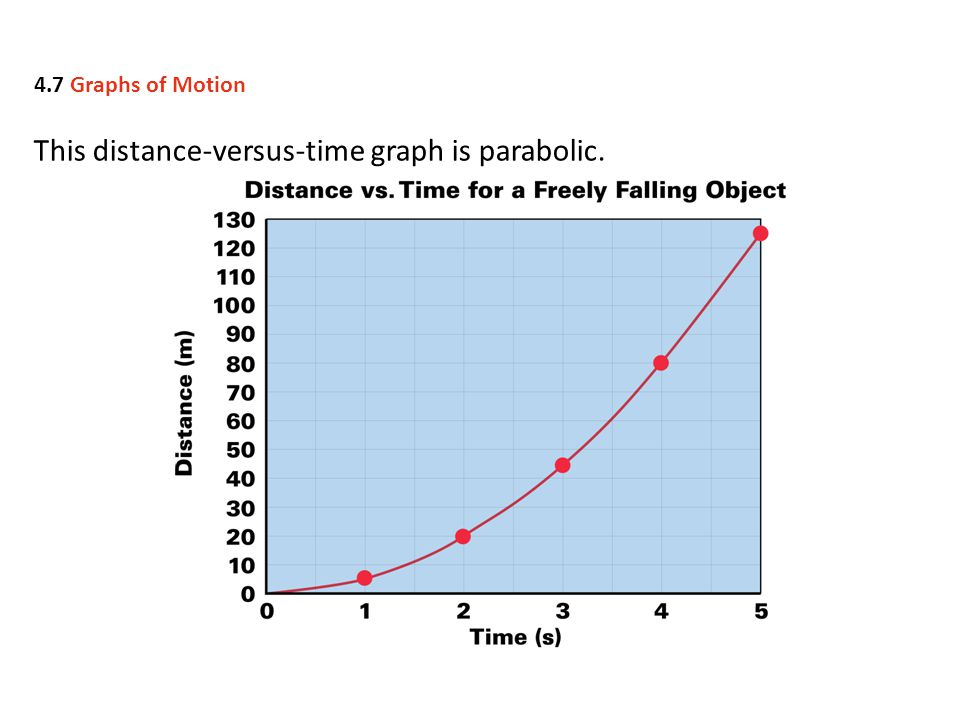 This distance-versus-time graph is parabolic.