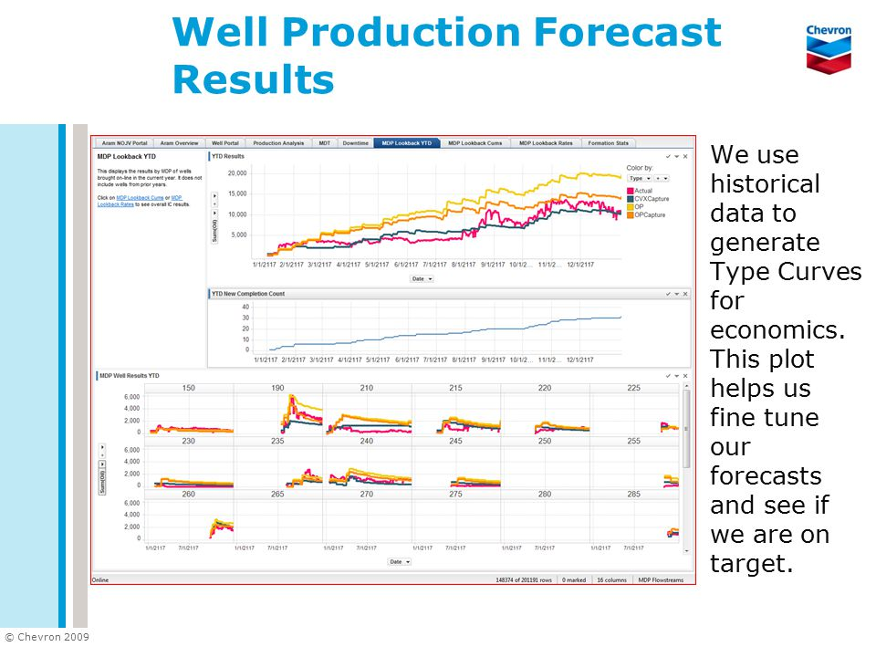 Well Production Forecast Results