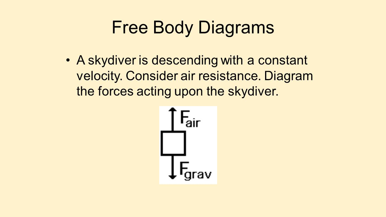 Free Body Diagrams A skydiver is descending with a constant velocity.