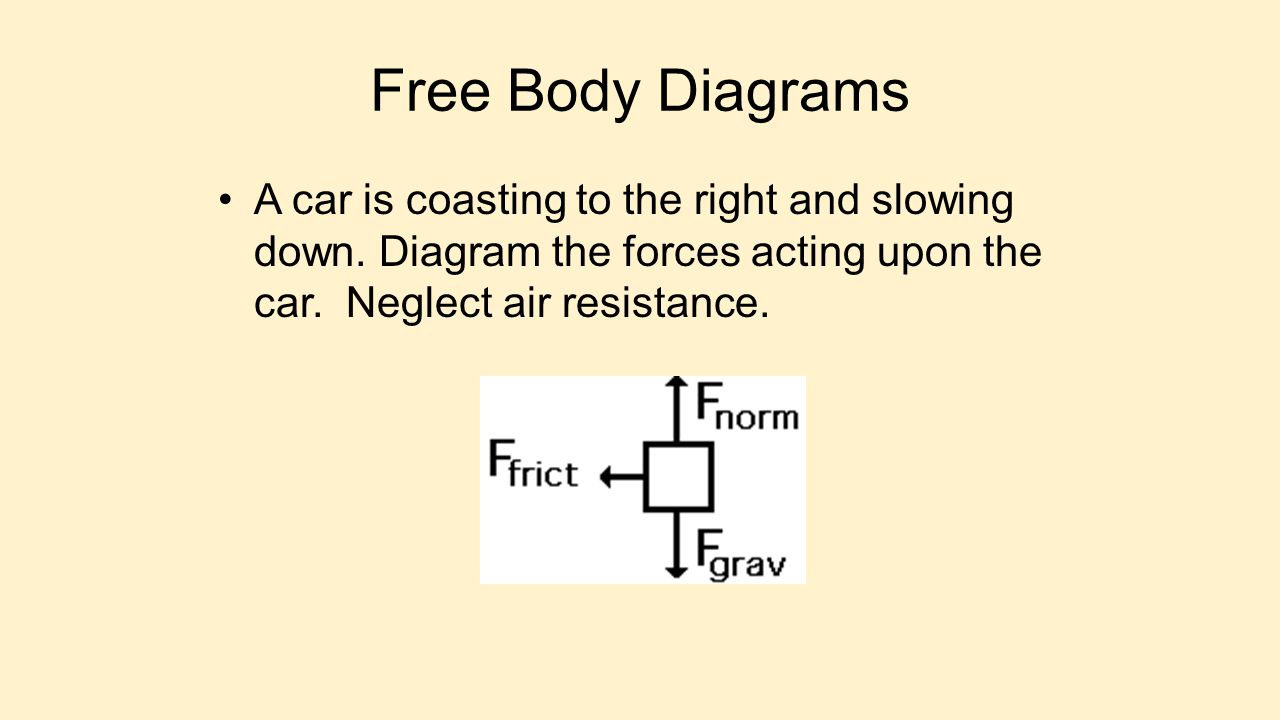 Free Body Diagrams A car is coasting to the right and slowing down.