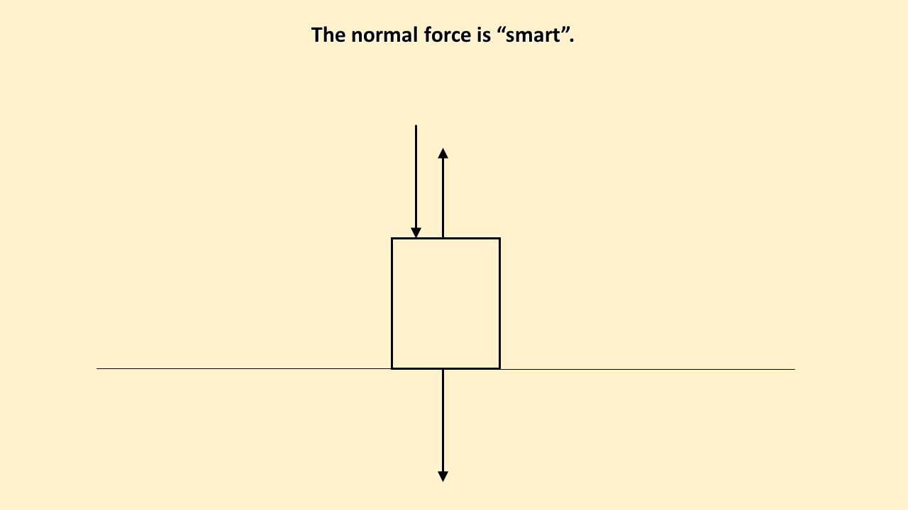 The normal force is smart .