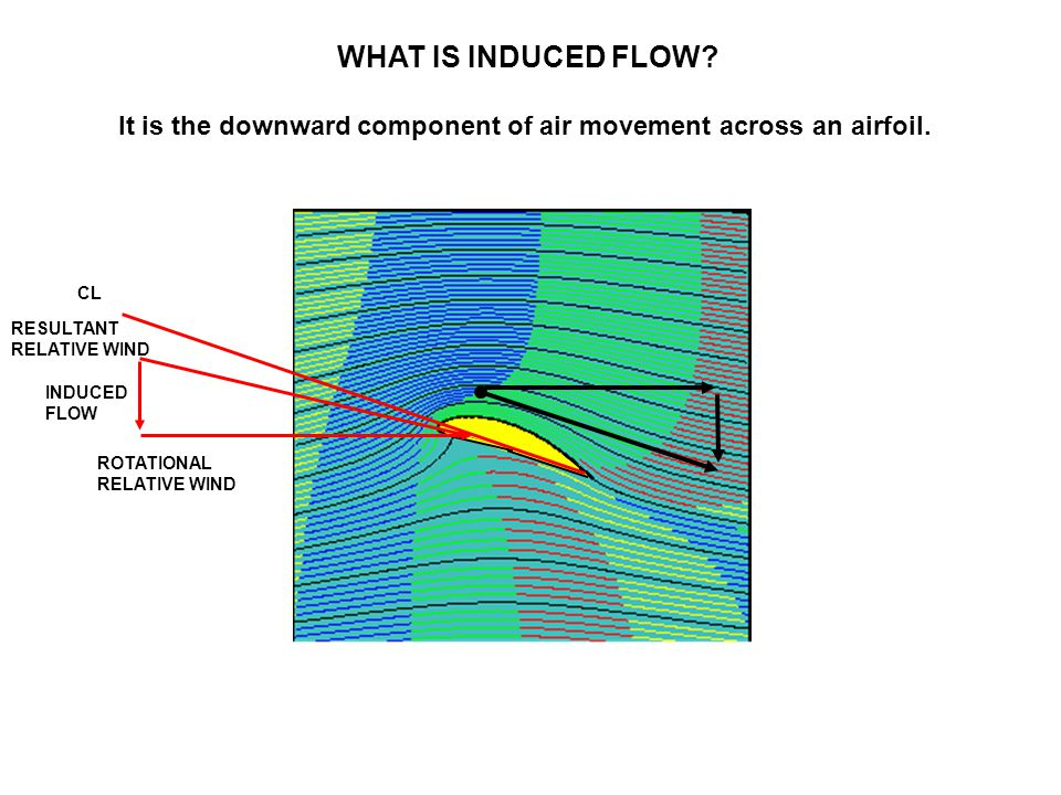 It is the downward component of air movement across an airfoil.