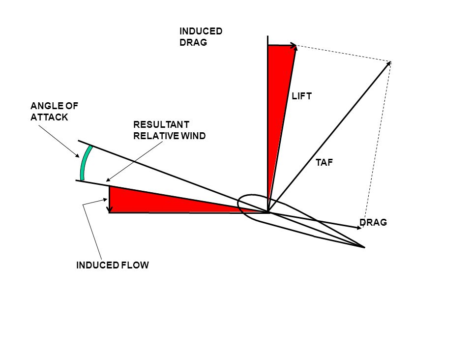 INDUCED DRAG LIFT ANGLE OF ATTACK RESULTANT RELATIVE WIND TAF DRAG INDUCED FLOW