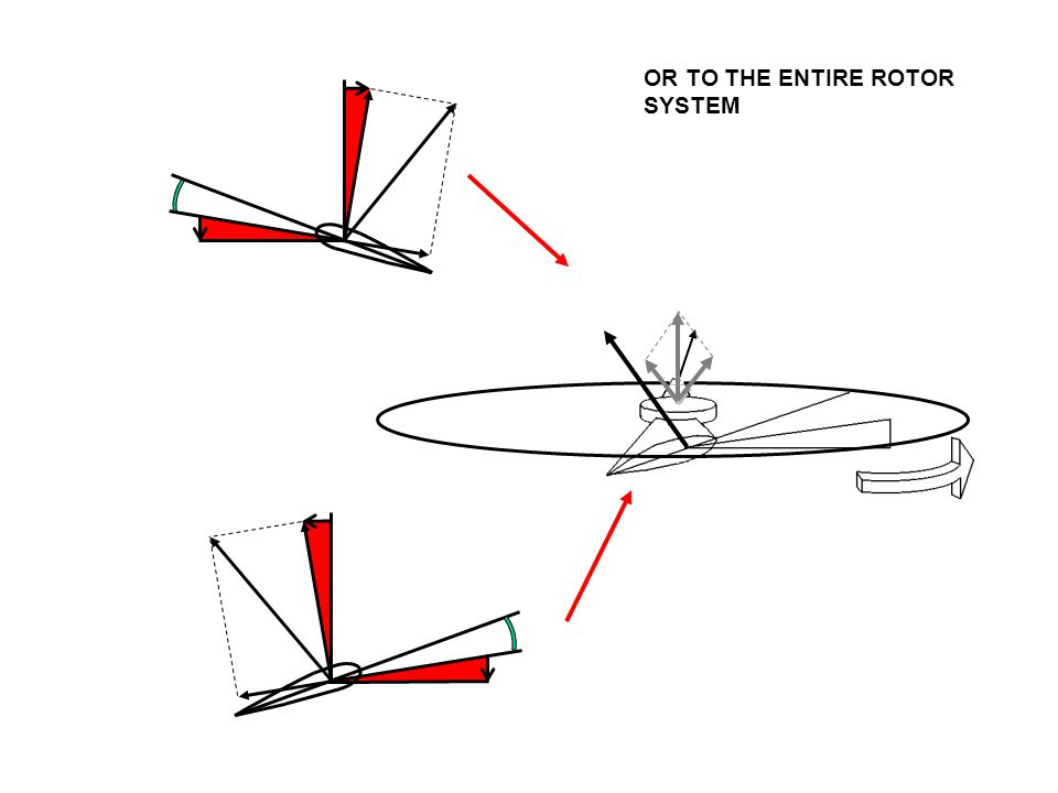 OR TO THE ENTIRE ROTOR SYSTEM