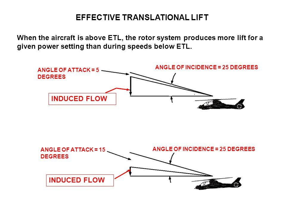 EFFECTIVE TRANSLATIONAL LIFT