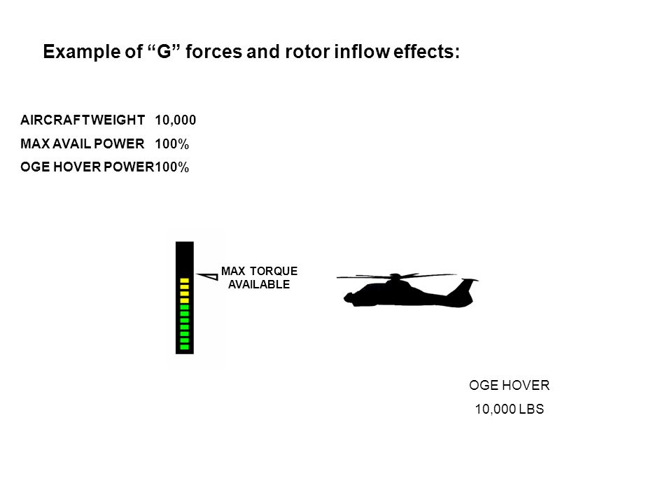 Example of G forces and rotor inflow effects: