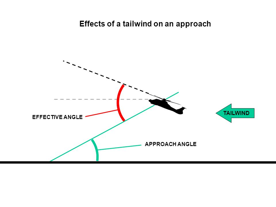 Effects of a tailwind on an approach