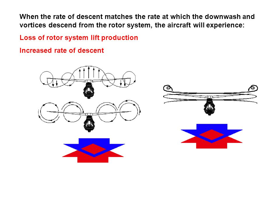 When the rate of descent matches the rate at which the downwash and vortices descend from the rotor system, the aircraft will experience: