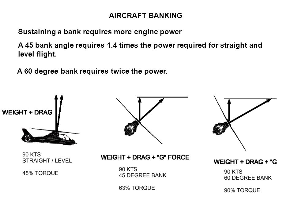 AIRCRAFT BANKING Sustaining a bank requires more engine power. A 45 bank angle requires 1.4 times the power required for straight and level flight.