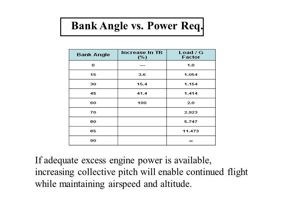 Bank Angle vs. Power Req.