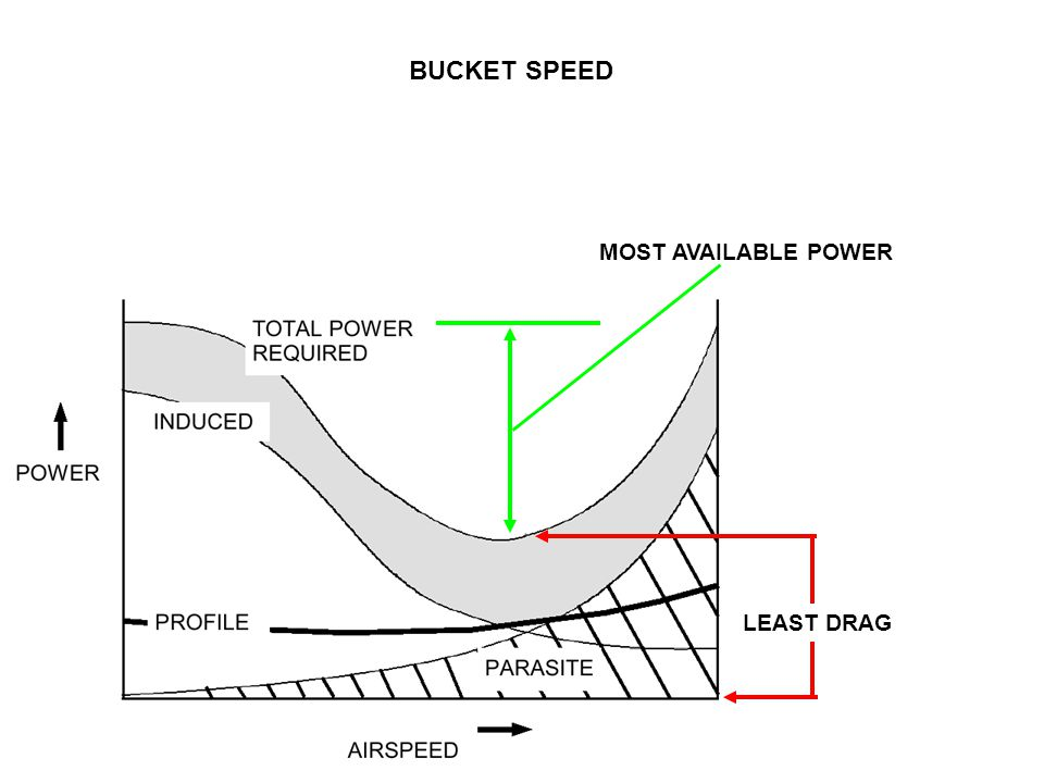 BUCKET SPEED MOST AVAILABLE POWER LEAST DRAG