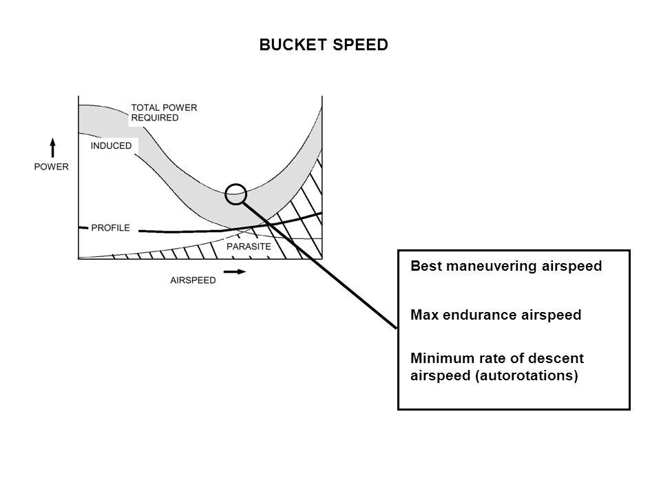 BUCKET SPEED Best maneuvering airspeed Max endurance airspeed