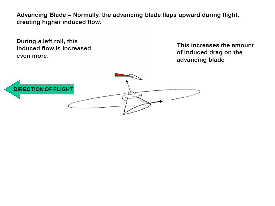 During a left roll, this induced flow is increased even more.