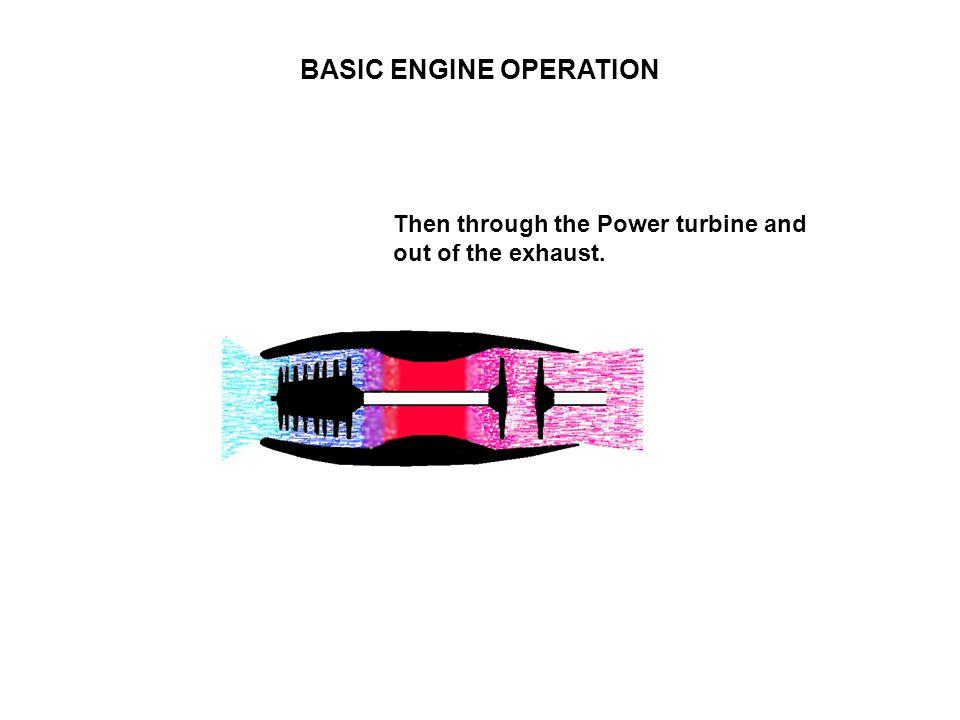 BASIC ENGINE OPERATION