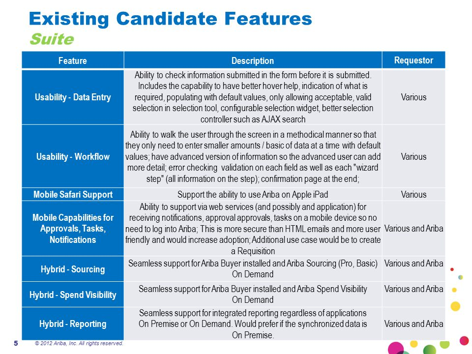 Existing Candidate Features Suite